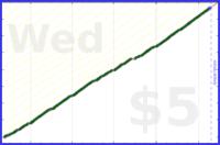 byorgey/towels's progress graph