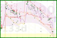 d/mass's progress graph