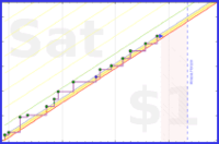 olimay/hinge's progress graph