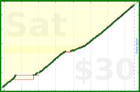 nepomuk/blog's progress graph
