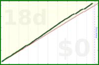 shanaqui/gratitude's progress graph