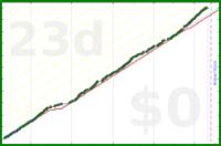 shanaqui/reachout's progress graph