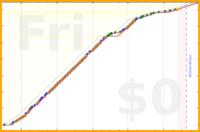 d/blarticle's progress graph