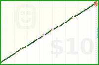 luispedro/inbox0's progress graph