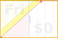 youkad/arpe_report's progress graph