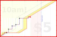 narthur/exercise's progress graph