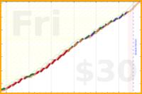 b/tock's progress graph