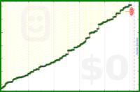 tierrabluebird/100words's progress graph