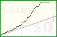 gsheasha/frogperday's progress graph