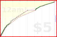 brennanbrown/courses's progress graph