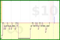 b/dailyzero's progress graph