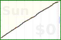 mbork/email-processing's progress graph
