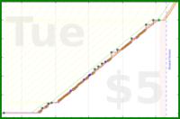 d/readkingsbury's progress graph