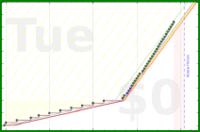 shanaqui/ankicreate's progress graph