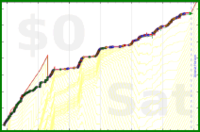 mbork/reading-fun's progress graph