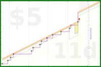 shanaqui/screensoff's progress graph
