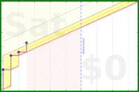 shanaqui/aworldbeneaththesands's progress graph