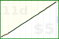 tham/duolingo-spanish's progress graph
