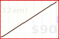 eendividi/write's progress graph