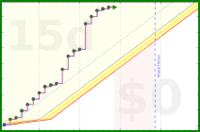 shanaqui/gameofbooks2021's progress graph