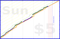 b/step2021's progress graph