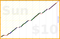 youkad/check-in_on_time's progress graph