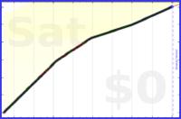 mbork/italian's progress graph