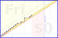 shanaqui/mit's progress graph
