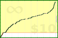 m/frogs's progress graph