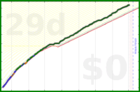 strjanic/productivity's progress graph