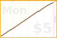 brennanbrown/tweets's progress graph