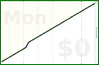 mbork/blogging's progress graph