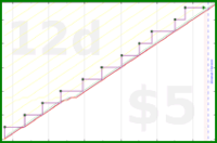 shanaqui/quickbooks's progress graph
