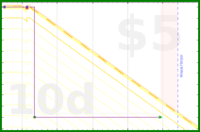 b/openprs's progress graph