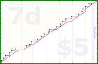 chriswax/bathroom's progress graph