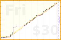 b/craft's progress graph