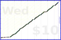 byorgey/pomos's progress graph
