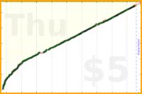 judgemingus/fx's progress graph