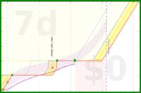 mary/mh-strength's progress graph