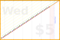 sodaware/bodyweight-workouts's progress graph