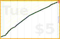 nick/lifting's progress graph