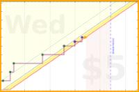 blackorcy/hiit's progress graph