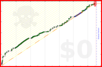 ellalux/declutter's progress graph
