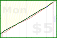 chriswax/garminsteps's progress graph