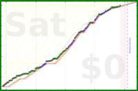 shanaqui/lshtm_biology's progress graph