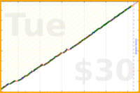 byorgey/clean's progress graph