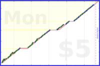youkad/overcome_fear's progress graph