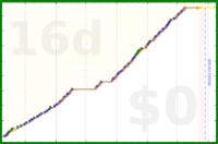 youkad/languages's progress graph
