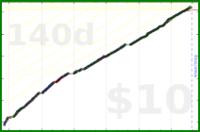 byorgey/span's progress graph