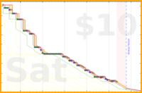b/summerback's progress graph